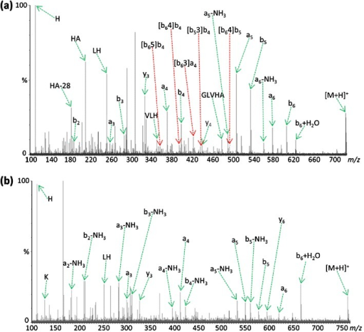 Comparison of QTOF MS/MS spectra resulting from (a) CID of [M+H]+ peptide KGVLHAV at m/z 723.45, and (b) CID of [M+H]+ peptide K(guanidinyl)GVLHAV at m/z 765.47