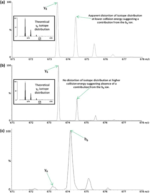 CID of [M+2H]2+ FGERALK with the collision energy set at either (a) 19.5 eV or (b) 26 eV using a QTOF instrument results in formation of a y6 ion at m/z 673.39. Distortion of the isotope distribution in (a) suggests a contribution from the b6 ion at m/z 674.36. Shown in the inset is the theoretical isotope distribution of the b6 ion which was modeled using the MS-Isotope program within Protein Prospector [47]. (c) Equivalent CID analysis of [M+2H]2+ FGERALK using a QIT instrument results in formation of an abundant b6 ion at m/z 674.36. N.B. Slight calibration differences between the QTOF and QIT instruments used for analysis means there is a small discrepancy in the observed m/z.