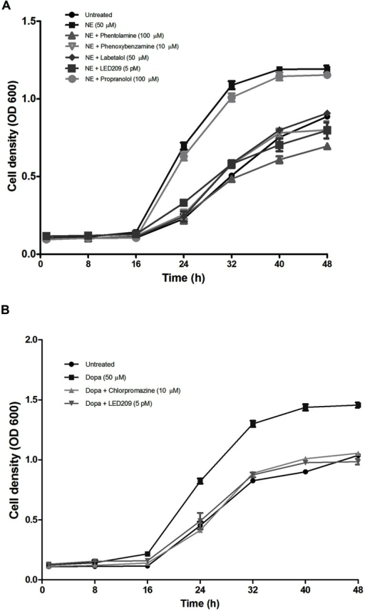 Impact of catecholamines and catecholamine receptor antagonists on the growth of V. harveyi in LB35 broth containing 30% (v/v) serum. (A) NE and adrenergic antagonists. (B) Dopa and dopaminergic antagonists. The initial density of V. harveyi was 102 CFU/ml. Error bars represent the SD of three independent cultures.