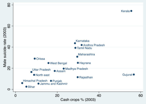 The percentage of crash crops and suicide rates.