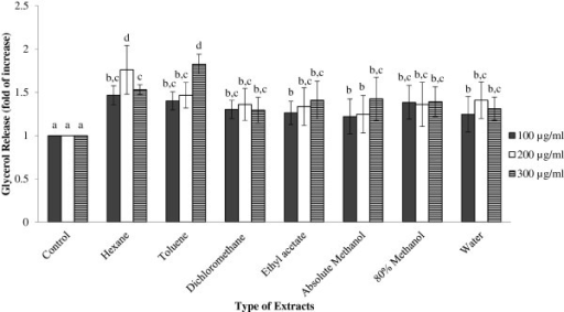 Extent of lipolysis based on the amount of glycerol released across different GBR extracts. Results are given as a mean value ± S.D. of six replicate measurements. Bar graphs represent the relative glycerol release content of 3T3-L1 adipocytes after treated with various GBR extracts in different concentrations. a-dValues with different lower case letters are significantly different at p < 0.05.