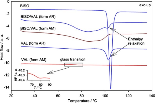 Standard DSC curves of the APIs and their 50/50 physical mixtures. The broad endothermic peak in the mixture indicates a significant physical or chemical interaction. All runs obtained at a 10°C min−1 heating rate