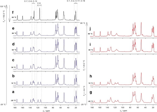 13C CPMAS NMR spectra of (a–e) crystalline, (f) melted then cooled to 80°C in the rubbery state and (g–j) quench-cooled bisoprolol as a function of calibrated temperature.