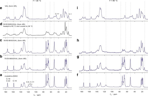 13C CPMAS NMR spectra of each API and physical mixtures in different concentrations at 38 and 80°C.