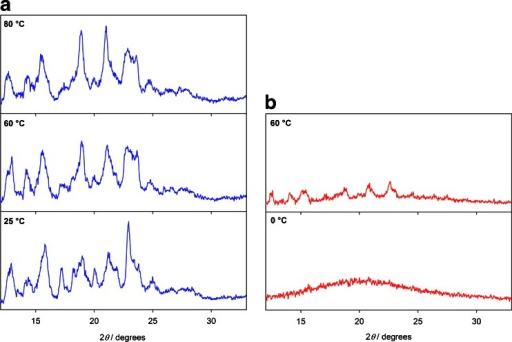 Variable-temperature X-ray diffractograms of (a) crystalline and (b) quench-cooled bisoprolol.