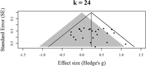 Contour-enhanced funnel plot for effects identified by Au et al. (2014).