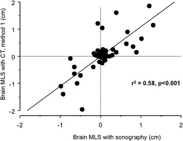 Correlation between sonography and CT method 1 for MLS assessment. CT, computed tomography; MLS, midline shift.
