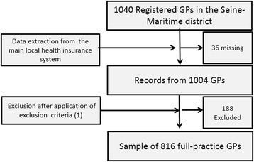 Flow chart of data extraction. Among the physicians recorded as GPs, 17 were recorded with an exclusive particular mode of practice (e.g. acupuncture), 13 did not prescribe any sick leave, 24 had no chronic patients, 42 had no low-income patients, 4 had no conventional agreement with the health care system, 156 performed less than one consultation per day, and 16 had less than two registered patients.