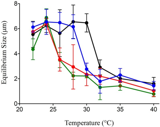 Dispersion-temperature of microgels decreases at lower pHs.As pH is reduced from 8.0 (black) to 7.7 (blue) to 7.5 (red) to 7.3 (green), non-linear microgel dispersion-temperature changes were observed while pH decreases. Dispersion temperature dropped ~2˚C with a 0.2 pH decrease. Each data point represents mean (+/−SD) of six measurements made in each of six replicate samples.