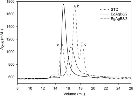 SEC analysis of lipid-free EgAgB subunits.Analysis of EgAgB lipid-free subunits by SEC was undertaken on a Superdex 200 column employing a flow rate of 0.5 mL/min. Elution profiles of lipid-free EgAgB8/2 and EgAgB8/3 were followed at 215 nm. Both subunits showed a well-defined peak, with a molecular weight estimation of 62 kDa for EgAgB8/2 and 38 kDa for EgAgB8/3 according to standard proteins analysed under the same conditions (a: BSA, 66 kDa; b:carbonic anhydrase, 29 kDa; and c: cytochrome c, 12 kDa).