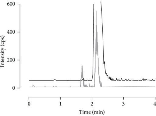 Determined split peak in serum with the transition 349.1 → 206.1 m/z during method development. The split peak was measured on several HPLC columns after SPE purification by Oasis MCX. In grey, the ion count of a low enalaprilat concentration in serum is shown that clearly identifies the split peak. As reference, the enalaprilat standard solved in mobile phase is presented by the black line without any split peak (base line is nudged to prevent overlap).