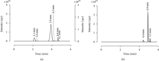 Multiple reaction monitoring scan chromatograms of enalapril, enalaprilat, and benazepril. The left graph illustrates the shift in retention time detected by comparing the analytes solved in mobile phase versus the analytes in purified matrix during first extraction attempts. Right graph shows the final chromatogram by comparing also the analytes in mobile phase versus analytes in purified serum. A timely shift in retention time was not detectable anymore. MRMs: 377.2 → 234.2 m/z (enalapril), 349.1 → 206.1 m/z (enalaprilat), and 425.3 → 351.2 m/z (benazepril). The black line identifies the extracted serum samples and the grey line illustrates the drug substances dissolved in mobile phase. Cps: counts.