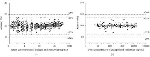 The plots show the accuracy results of 22 serum calibration curves and the accuracy results of 7 urinary calibration curves (each covering 11 concentration levels per drug substance) of enalapril (black) and enalaprilat (grey) used for the evaluation of the obtained results of the conducted Phase I study. Additionally the accuracy thresholds (dashed lines) according to FDA and EMA bioanalytical guidelines for all concentrations levels (±15%) and the LLOQ (±20%) are indicated.