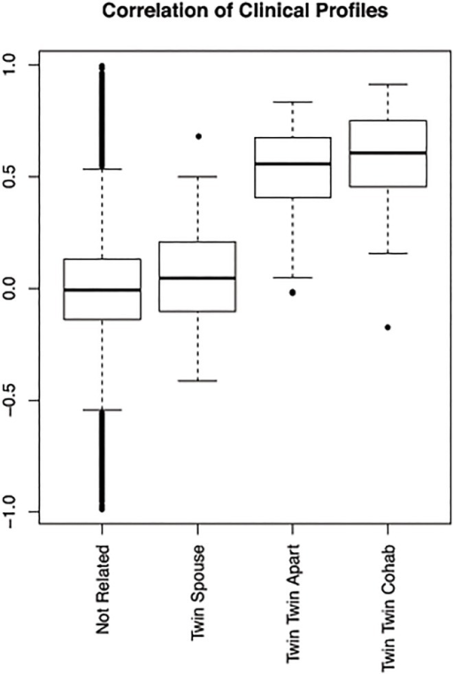 Correlation of phenotypic profiles across twins, spouses and unrelated individuals.This boxplot shows the pairwise correlations of phenotypic profiles between individuals: cohabiting MZ twins (57 pairs), MZ twins living apart (153 pairs), twin-spouse pairs (64 pairs) and non-related individuals (132596 pairs).