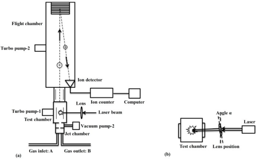 schematic diagram of the laser breakdown time