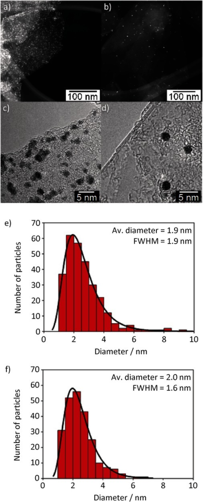Comparison between decoration of exfoliated graphene produced with different techniques: PCA-G using 1-pyrenecarboxylic acid (PCA) (left) and NMP-G using 1-methyl-2-pyrrolidone (NMP) (right). a,b) Low-magnification scanning transmission electron microscope (STEM) micrographs of decorated graphene flakes. c,d) High-resolution transmission electron microscopy (HR-TEM) micrographs of flake edges covered by platinum nanoparticles. e,f) Size distribution histogram of the platinum nanoparticles synthesized on graphene. The distribution was fitted by using the Lorentz function, and the average diameter is reported in the inset.