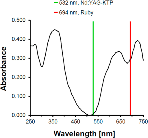 Absorption spectrum of pigment B15:3 at UV/VIS light.Wavelengths of ruby laser (694 nm) and the frequency doubled Nd:YAG (532 nm) are indicated by red and green lines, respectively.