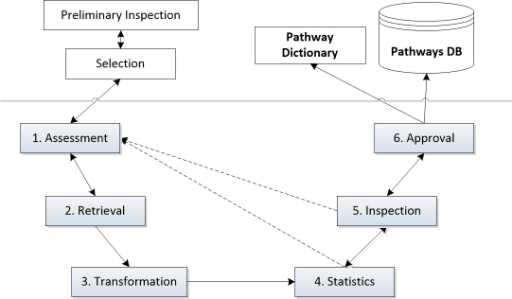 Methodology to build pathways' dictionary and database (DB).