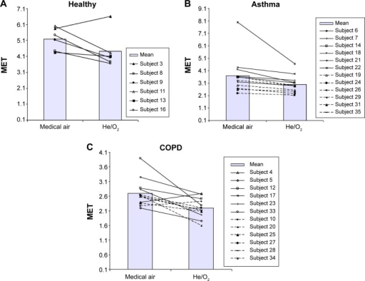Individual changes in MET after submaximal exercise while breathing air or He/O2 for the (A) healthy, (B) asthmatic, and (C) COPD groups.Notes: MET is based on  measure for each subject at rest. For the subject groups, solid and dashed lines are for moderate and severe cases, respectively. The bars represent the mean values. There were only 30 participants in total who completed the study, but subject numbers were assigned to other initiated patients who later dropped out while the original subject numbers are retained.Abbreviations: MET, metabolic equivalent; COPD, chronic obstructive pulmonary disease; V′O2, oxygen uptake.