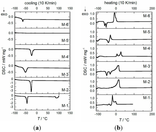 DSC measurements of mixtures M-n (n = 1–6) in closed cup during cooling (a) and heating (b) at 10 K·min−1 (exo down).