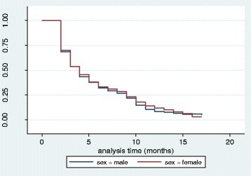 Kaplan-M Survival Estimates; Probability of not having Fever by Sex