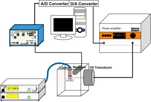 System setup for ICD measurement.The diagram shows the system setup for ICD value measurements in vitro. A/D converter, analog-to-digital converter; D/A converter, digital-to-analog converter.