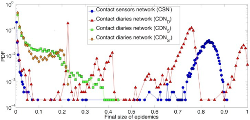 Distribution of final size of epidemics.1000 SIR simulations performed on the original contact sensors network (CSN) and the original contact diaries network with durations respectively reported by students (CDND) and registered by sensors (CDNS and CDNS'). Each process starts with one random infected seed. β/μ = 30.