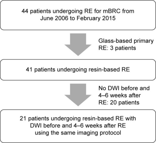 Flowchart of total number of patients undergoing radioembolization (RE) of metastatic breast cancer (mBRC) liver metastases during the study period and excluded data.Abbreviation: DWI, diffusion-weighted imaging.