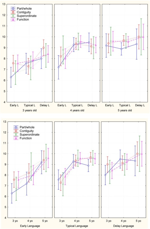 Representation of the Matching task performance by age and language onset groups.
