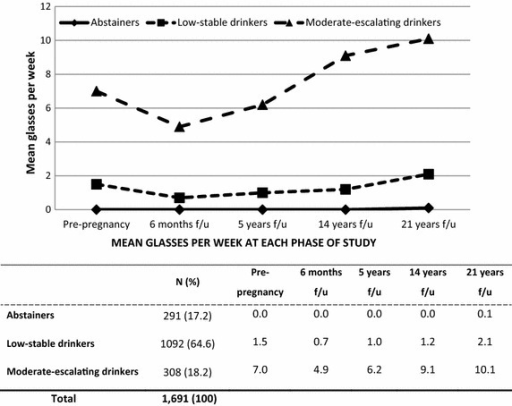 Maternal alcohol consumption trajectories at five times over 21 years