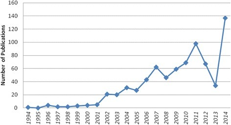 Number of publications on professionalism in the CNKI database from 1994 to 2014