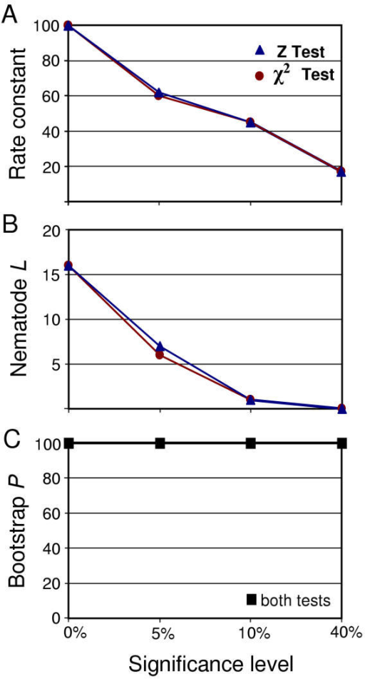 Effect of rate constancy on bootstrap support for Coelomata in four-taxon analysis. Graphs show results before application of tests (left, 0-level) followed by increasing stringency (5, 10, 40% significance) of the chi-square test [22] (circles) and Z-test [23] (triangles); the 5% level is normally used. (A) number of proteins passing rate constancy at each cutoff level. (B) relative nematode branch length upon concatenation of all rate constant proteins at each level. (C) bootstrap support for Coelomata for each rate-constant concatenation.