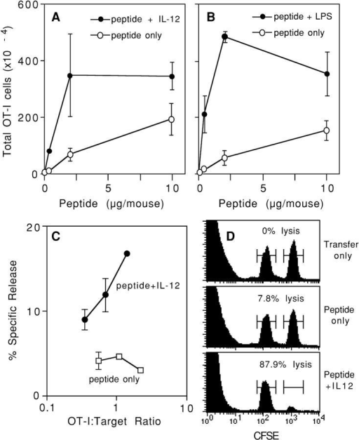 In vivo activation of CD8+ cells with high Ag dose stimulates proliferation but not lytic effector function. (A) C57BL/6 mice received OT-I/PL LN cells by adoptive transfer on day −1 and were challenged on day 0 with the indicated amounts of OVA257–264 peptide either alone or with 1 μg/ mouse of IL-12. Spleens were harvested on day 4, and the number of OT-I/PL cells was determined by flow cytometry analysis as described in Materials and Methods. The values shown are averages of duplicate mice and the error bars represent the ranges. (B) C57BL/6 mice received OT-I/PL LN cells by adoptive transfer on day −1 and were challenged on day 0 with the indicated amounts of OVA257–264 peptide either alone or with 50 μg/mouse of LPS. Spleens were harvested on day 3, and the number of OT-I/PL cells was determined by flow cytometry. The values shown are averages of duplicate mice and the error bars represent the ranges. (C) Spleen cells from the animals described in A that received 10 μg of peptide, with and without IL-12, were assayed for lytic activity against 51Cr-labeled E.G7 targets at spleen cell/target ratios of 200, 100, 50, and 25:1. These ratios were converted to OT-I/PL target ratios by multiplying by the percent OT-I/PL cells in each spleen cell population. The results shown are for one of the two animals in each treatment group; splenocytes from the other animal in each group showed essentially identical lytic activity. (D) C57BL/6 mice received OT-I/PL LN cells by adoptive transfer on day −1 and were left unchallenged (transfer only) or challenged with 10 μg OVA257–264/mouse alone (peptide only) or with 1 μg/mouse of IL-12 (peptide + IL-12). On day 3, mice were injected with equal numbers of unpulsed and OVA257–264-pulsed C57BL/6 spleen cells that were labeled with low and high concentrations of CFSE, respectively. Spleens were harvested after 3 h and the cells were analyzed for the preferential loss of peptide-pulsed, CFSEhigh versus unpulsed, CFSElow target cells. Histograms show the CFSEhigh and CFSElow cells from one of two identically treated mice; the percent lysis, calculated as described in Materials and Methods, is indicated.