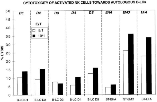 Self-reactivity of activated NK cells. Activated NK cells from  the TAP-deficient patients (EMO, EFA), their father (EHA), and five  normal donors (D1–D5) were tested for cytotoxicity to their respective  autologous B-LCs.