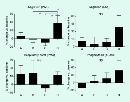 Influence of hyperinsulinaemia and/or hyperglycaemia on neutrophil migration, respiratory burst and phagocytic capacity. Six subjects were studied on four separate occasions: during a lower insulinaemic euglycaemic (LinsuEgluc) clamp (A), a hyperinsulinaemic euglycaemic (HinsuEgluc) clamp (B), a lower insulinaemic hyperglycaemic (LinsuHgluc) clamp (C) and a hyperinsulinaemic hyperglycaemic (HinsuHgluc) clamp (D). Upper panels: neutrophil migration toward platelet-activating factor and complement 5a. Lower left panel: respiratory burst induced by phorbol 12-myristate 13-acetate. Lower right panel: phagocytosis of Escherichia coli. Data are the mean (± sem) values at the end of the clamps relative to the values measured at baseline. *P < 0.05; †P < 0.05 for interaction of hyperglycaemia and hyperinsulinaemia.