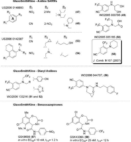 SARM templates from GlaxoSmithKline (GSK).GSK patented an assortment of aniline SARMs (47-54) without specific SARM characterization, but rather just in vitro data.  The aniline (55) was characterized in vitro as an AR agonist.  Separately, GSK reported in conference abstracts in vitro characterizations of benzoxazepines as AR agonists.  GSK has reported their first public disclosure of SARM activity in a conference abstract for GSK2420A (structure not known), and is pursuing GSK971086 (structure not known) as a clinical candidate.  Although there is not much public information from GSK, the breadth of their patents and presentations suggests that they have an active SARM program.