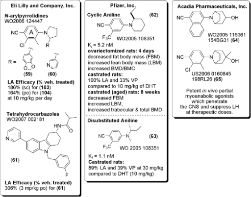 SARMs patented by Lilly, Pfizer, and Acadia.Lilly patented two SARM templates, the N-arylpyrrolidines and tetrahydrocarbazoles, which they characterize as tissue-selective.  Unfortunately, their comparisons are to vehicle-treated animals, making it hard to assess the relative activity compared to other templates.  Pfizer likewise has patented an aniline series of SARMs, which they characterize as high affinity and tissue-selective full agonists.  Acadia too has patented a novel SARM template of [3.2.1] tricyclic anilines, which they characterize as weak anabolic agents that suppress LH at therapeutic doses.