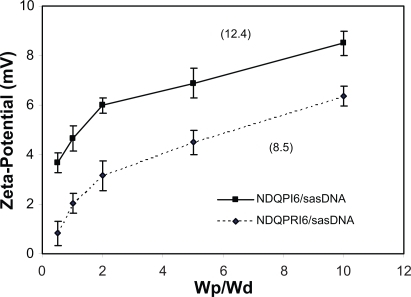 Dependence of zeta-potential of NDQPRI6/sasDNA and NDQPI6/sasDNA on Wp/Wd in DDIW. Numbers in parentheses are zeta-potentials of respective TCNGs in absence of DNA (Wp/Wd = ∞).