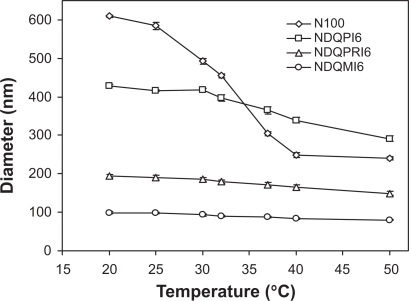 Temperature dependence of particle size of P[NIPAM/DMAEMAQ] TCNGs in DDIW (n = 3)/DMAEMA] TCNGs in DDIW (n = 3).