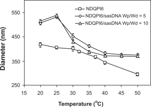 Temperature dependence of particle size of NDQPI6/sasDNA complexes with in DDIW as a function of Wp/Wd.