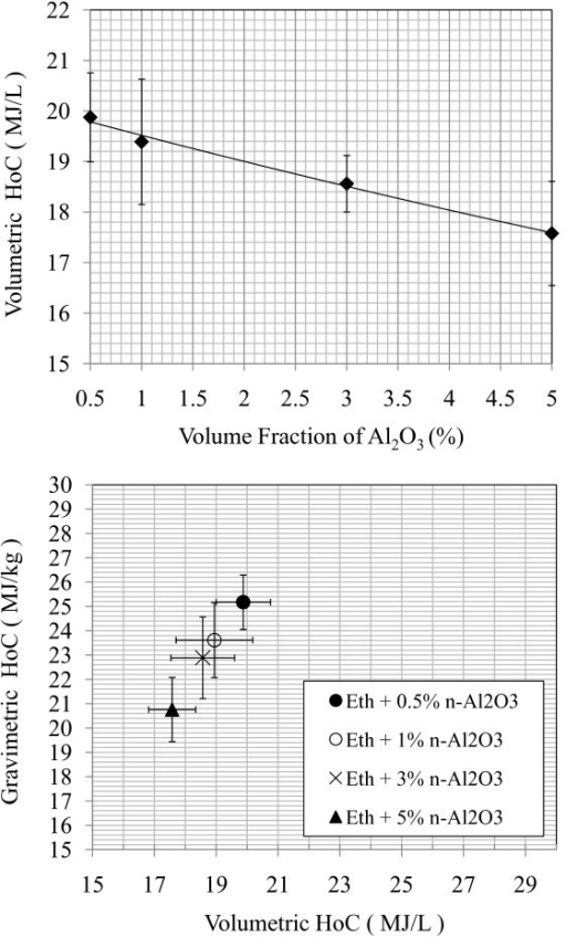 Volume and gravimetric heat of combustion, ethenal with pure aluminum oxide nanoadditives. (a) Volumetric HoC of ethanol + n-Al2O3 samples, and (b) volumetric and gravimetric HoC of ethanol + n-Al2O3 samples.