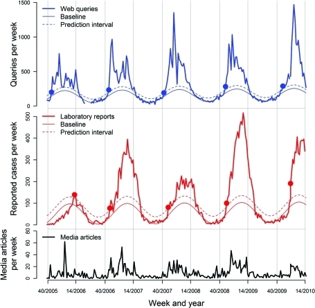 Number of queries for *vomit* submitted to a medical Web site (A), number of laboratory-verified norovirus samples (B), with baselines and 99% prediction intervals, and number of media articles about winter vomiting disease (C) in Sweden, 2005–2010.