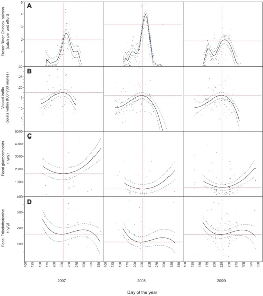 Temporal trends in variables used to test the inadequate prey and vessel impacts hypotheses.Temporal variation in Fraser River Chinook salmon catch per unit effort at the Albion test fishery (a); vessel traffic in proximity to Southern resident killer whales (b); physiological stress (indexed by fecal glucocorticoid concentrations) (c); nutrition (indexed by fecal triiodothyronine concentrations) (d). Trend lines determined using general linear model selection with predictor variables year, Julian date (linear, quadratic, cubic, etc.; see Table S1) and the interactions between year and Julian date parameters. Hashed lines indicate 95% confidence intervals. Dotted vertical lines indicate Julian day 230 (August 18), the time of maximum vessel traffic and approximately ten days before the maximum Chinook salmon catch each year. Horizontal dotted lines indicate dependent variable marginal means for each year on day 230 within the individual model.