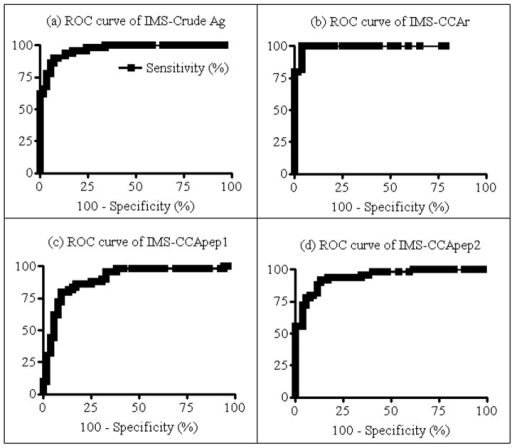 ROC curves of each IMS protocol.In (a) IMS-crude Ag (A = 0.97, p<0.05); (b) IMS-CCAr (A = 0.99, p<0.05); (c) IMS-CCApep1 (A = 0.90, p<0.05); and (d) IMS-CCApep2 (A = 0.94, p<0.05). Artwork created by Prism 5.0 software.