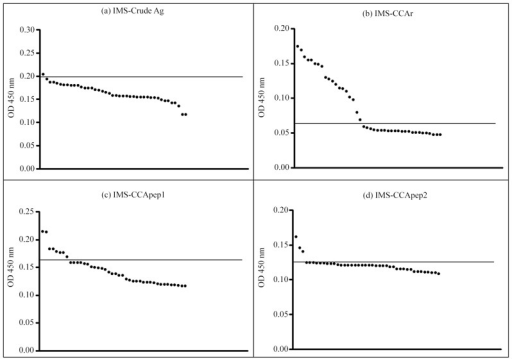 Individual analysis of IgG titer in 30 days after praziquantel administration by IMS protocols.Each OD value is representative for the mean of four absorbance values. Cut-off values are represented by bars. In: (a) IMS-crude Ag; (b) IMS-CCAr; (c) IMS-CCApep1; and (d) IMS-CCApep2. Artwork created by Prism 5.0 software.