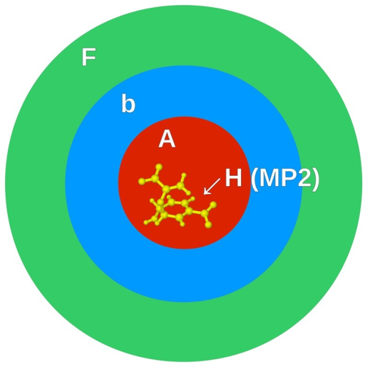 denotes the frozen domain (green);  denotes the polarizable domain (blue);  denotes the active domain (red);  denotes fragment , for which the MP2 energy and gradients are evaluated (yellow).