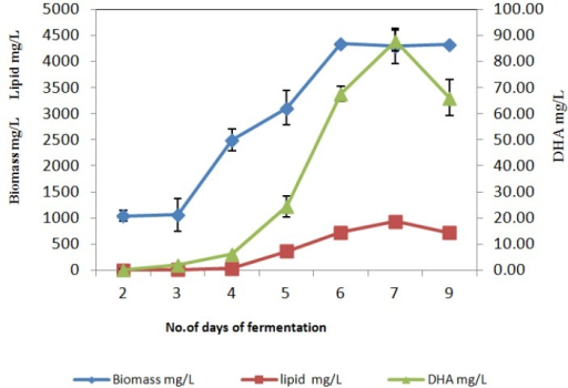 Fermentation profile of Thraustochytrium sp. AH-2 under submerged liquid fermentation with 3% glucose as the carbon source.