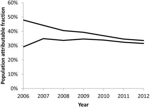 Estimates of tuberculosis attributable to HIV among adults – Kenya, 2006–2012.Upper- and lower-bound estimates of population attributable fraction of incident tuberculosis attributable to HIV among adults aged 15–64 years.