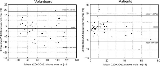 Bland-Altman stroke volume analysis. Bland-Altman plot comparing stroke volumes extracted from 2D flow and highly accelerated 3D flow data in volunteers (left) and patients (right).