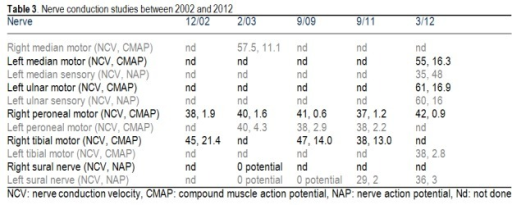 Nerve conduction studies between 2002 and 2012